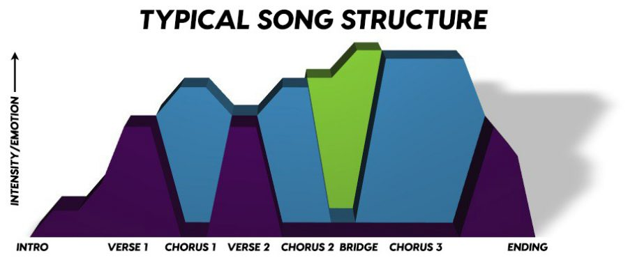 Here is a visual. representation for how you want your song to sound and feel through dynamic contour.